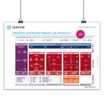 "PRINCE2 Poster ""PRINCE2 Process Map"" Edition 2017"