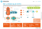 ITIL 4 Poster EN (Download als pdf)